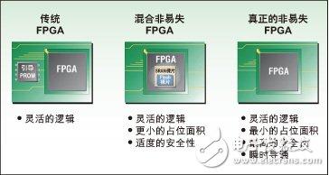 非易失可重复编程FPGA解决方案的应用
