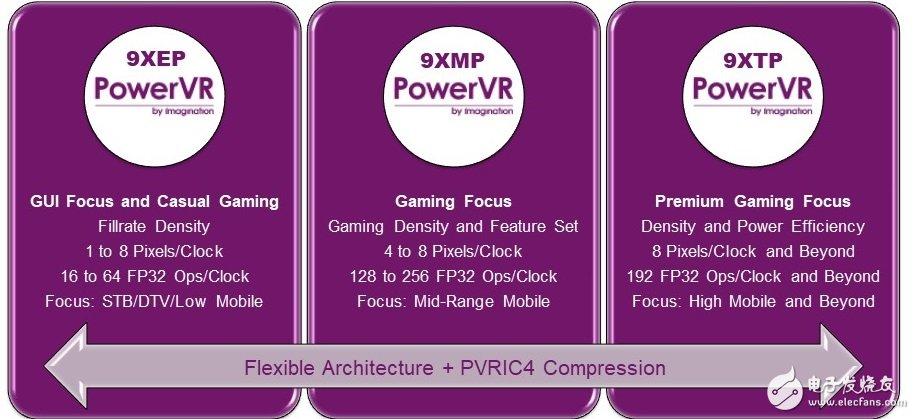 面向嵌入式应用的系列GPU