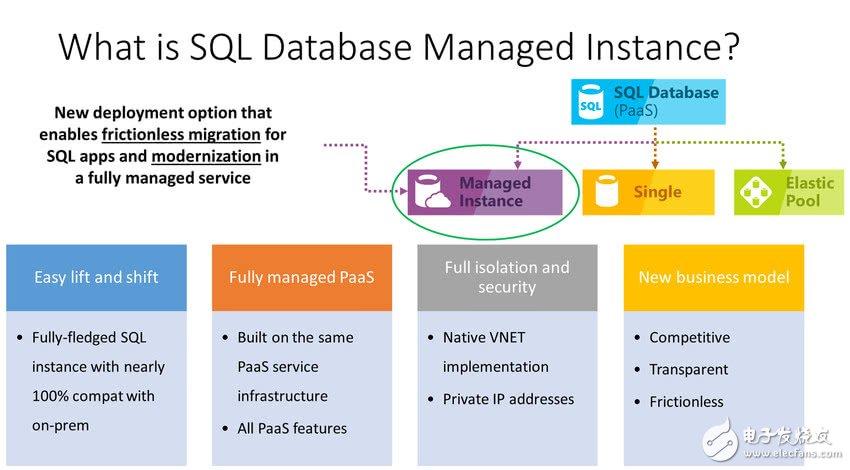 SQL Database托管实例提供SQL Server几乎全部功能