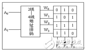 MCU存储系统的基本知识