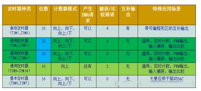 STM32定时器原理与使用
