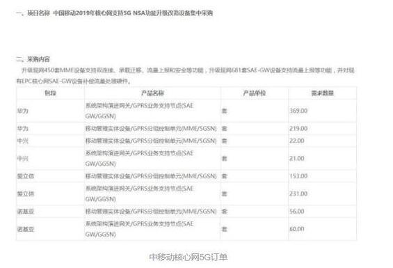 华为5G订单量已成功超越诺基亚手握46个5G商用...