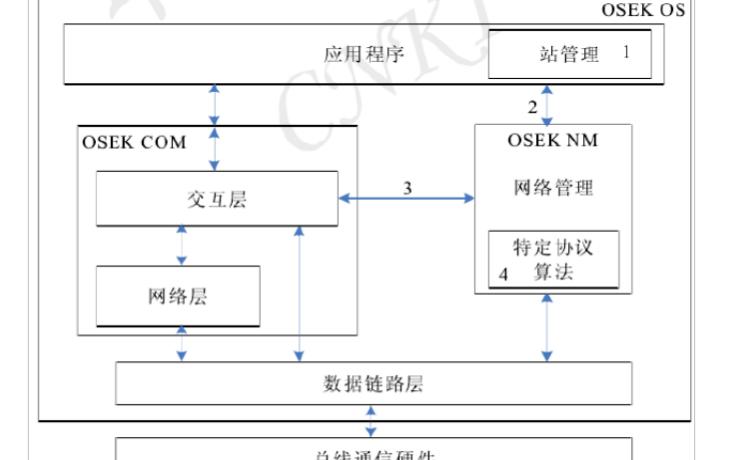 OSEK网络管理系统运行机制的详细资料分析
