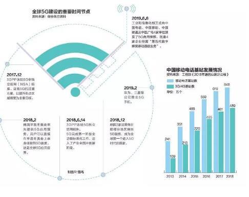 中国5G的发展将直接带动经济总产出10.6万亿元