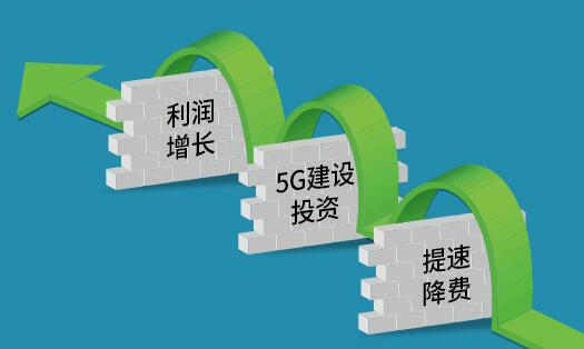 中国移动今年在5G的运营资金市场策略等方面还面临...