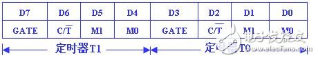 單片機定時器/計數器的結構