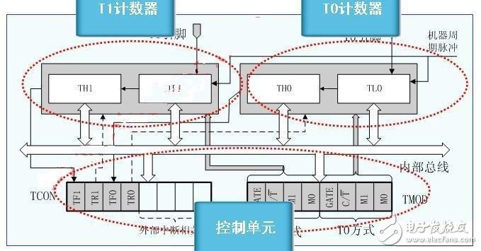 单片机定时器/计数器的结构