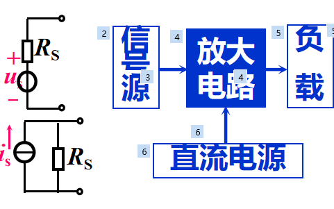 放大电路基础教程之放大电路的组成和主要性能指标详细资料说明