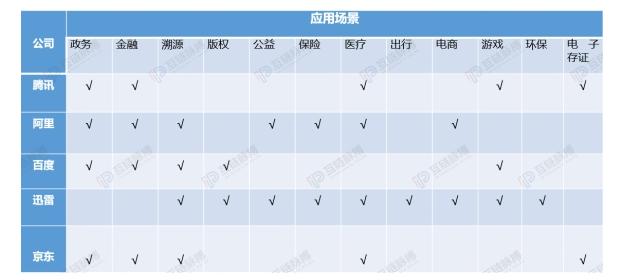 中国凭借区块链技术如何领跑