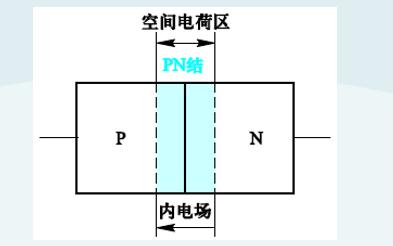 二极管的特性及主要参数详细资料说明