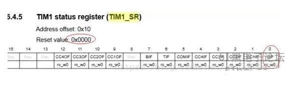 stm32定时器中断与误区