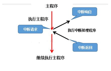 单片机定时器中断原理及s3c2440的定时器使用方法