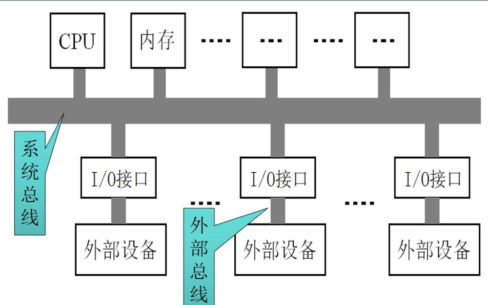 Arduino程序结构及基本函数的详细资料说明