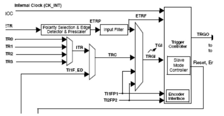 STM32定时器配置定时时间总结