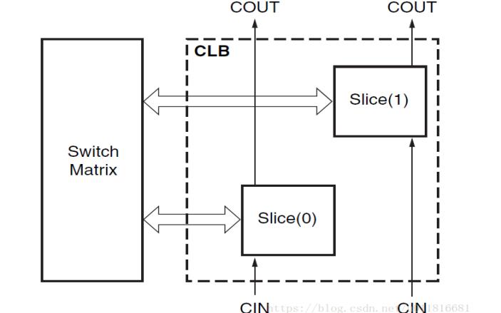 Xilinx Virtex-5 FPGA CLB的资料学习笔记免费下载