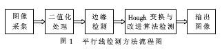 基于斜率判断的Hough变换算法对实时性目标检测和识别的改进方案