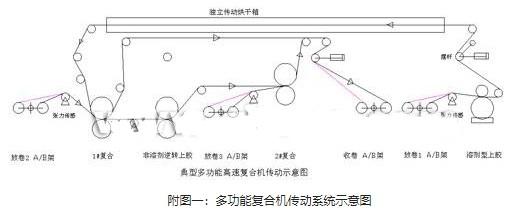 基于总线技术和汇川变频器的多功能复合机传动系统的设计