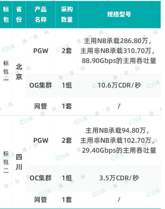 中国电信已经建成了全球最大的NB-IoT的网络