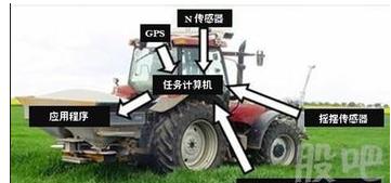 如何看待智能農業的新機遇