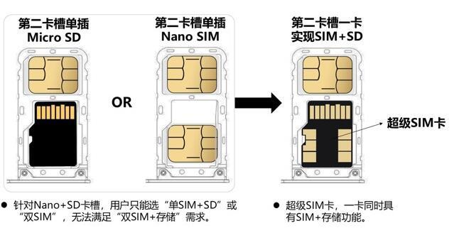 紫光攜手中國聯通發布的5G超級SIM卡究竟能做什么