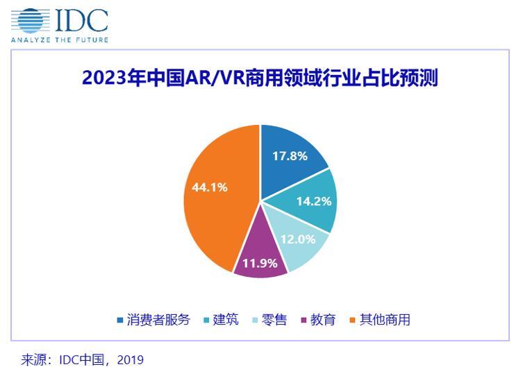 2023年中國AR/VR商用領域占比