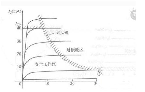 MOS管耗散功率的计算