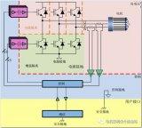 电源 | 通过联锁栅极驱动器来提高三相逆变器的鲁棒性