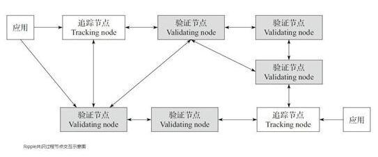 Ripple共识算法的工作流程介绍
