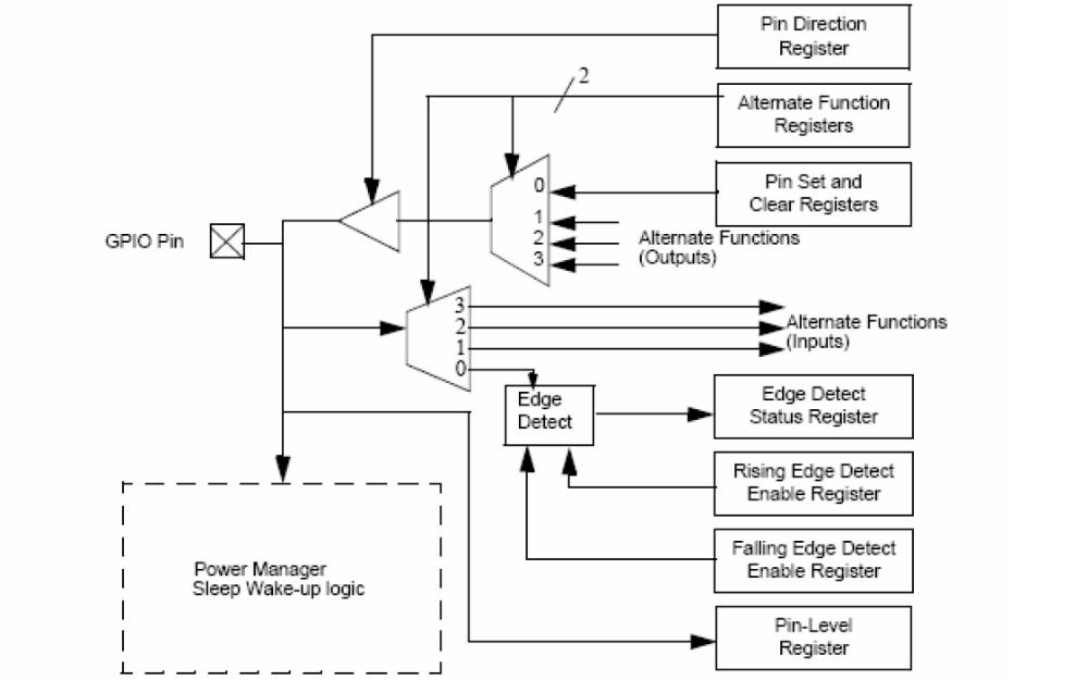 嵌入式系统硬体架构设计教程之系统整合单元的详细资料说明