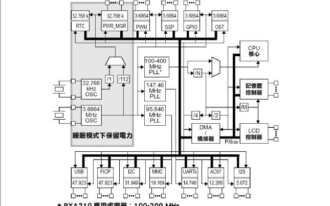 嵌入式系统硬体架构设计教程之时脉与电源管理的详细资料说明