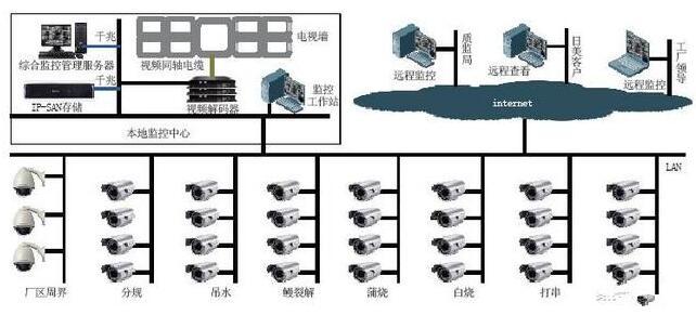 監控存儲技術有哪些