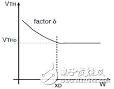MOS管阈值电压与沟长和沟宽的关系