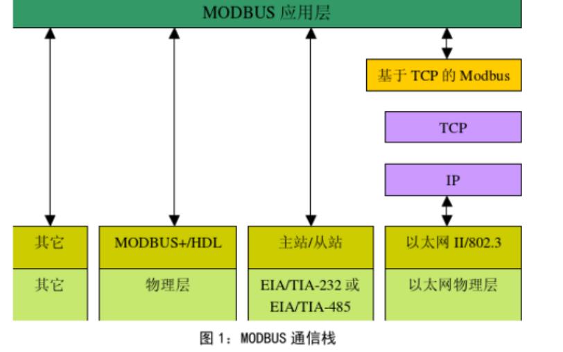 MODBUS通讯协议中文版资料详解