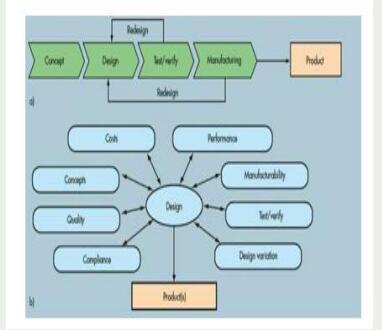 关于并行PCB设计原则