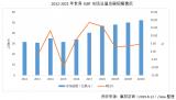 2019年世界IGBT市场总值将达到48.4亿美元 同比增长2.8%