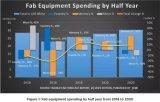 SEMI下调今年全球晶圆厂设备支出预估