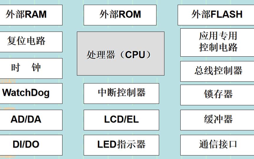 嵌入式系统教程之嵌入式处理器的详细资料说明
