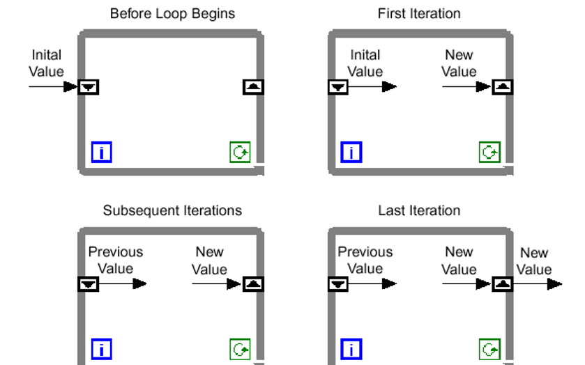 LabVIEW教程之結構與屬性控制的詳細資料說明