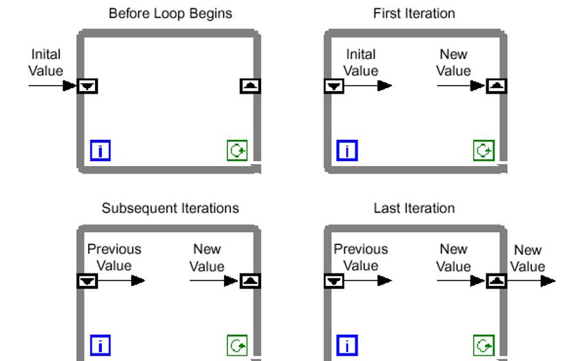 LabVIEW教程之结构与属性控制的详细资料说明