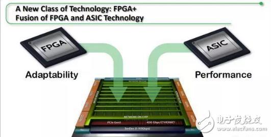 FPGA全新构架 FPGA与ASIC的完美结合