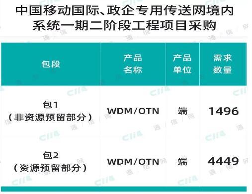中国移动公布国际政企专用传送网境内系统一期二阶段...