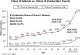 中国五到十年内IC需求仍难以自给自足