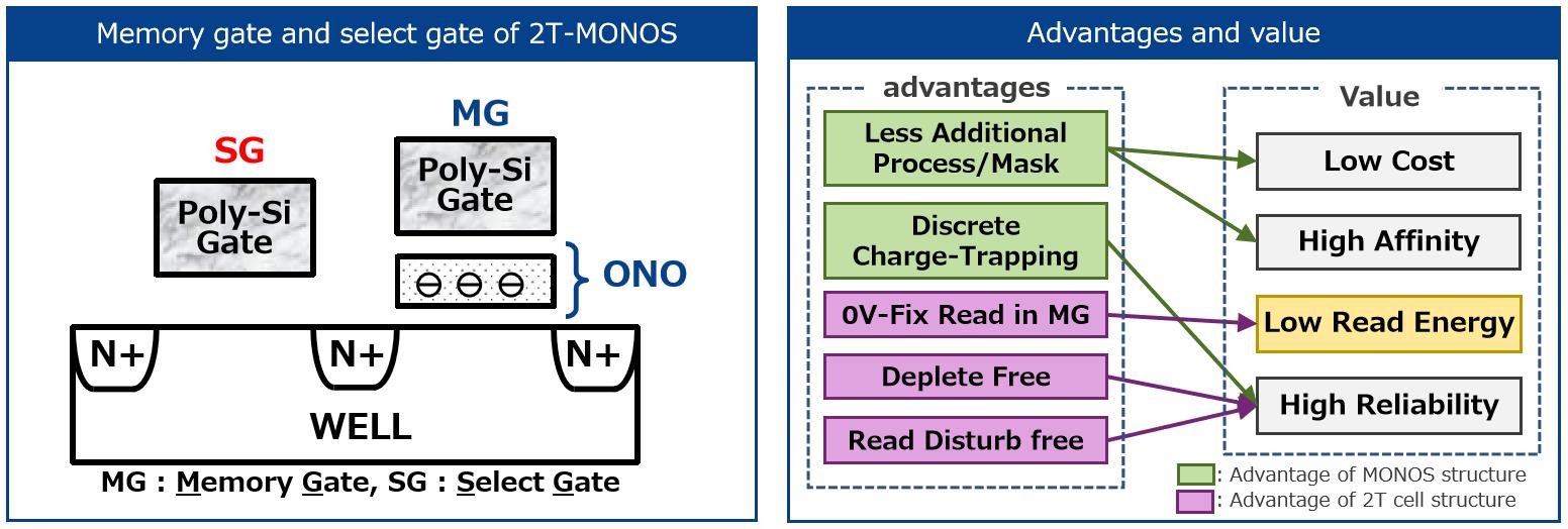 適用于SOTB工藝的低功耗2T-MONOS閃存
