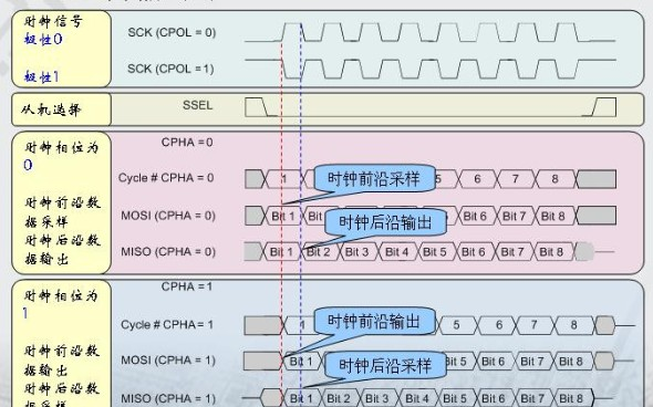 详解SPI总线协议与时序图