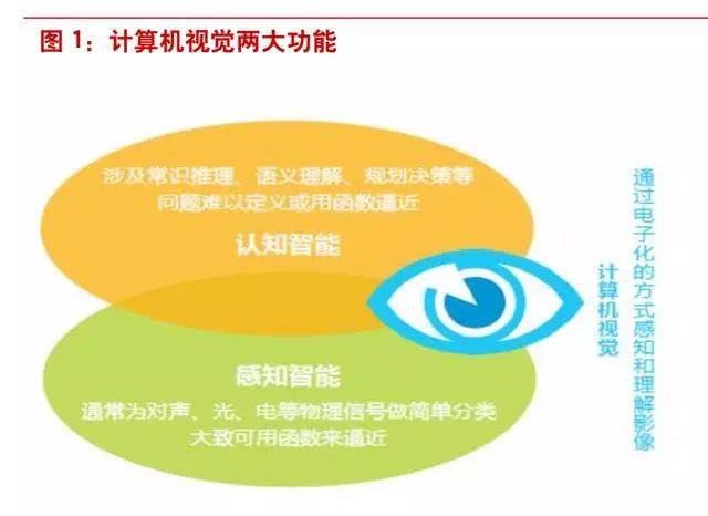 计算机视觉及智能影像行业深度研究报告