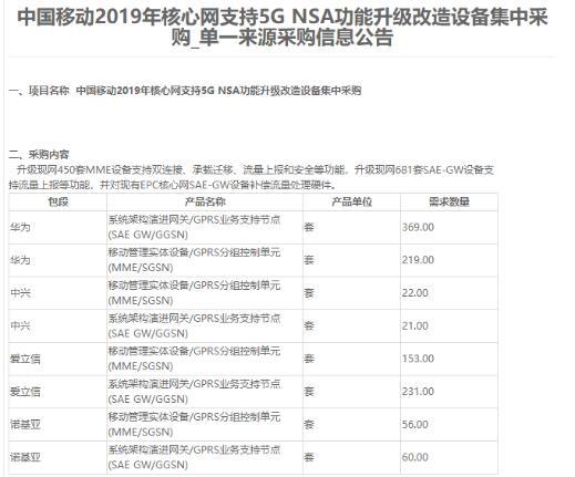 中国移动正式公布2019年核心网支持5G NSA...