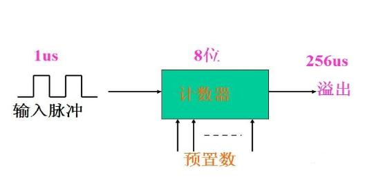 单片机定时器/计数器基本原理