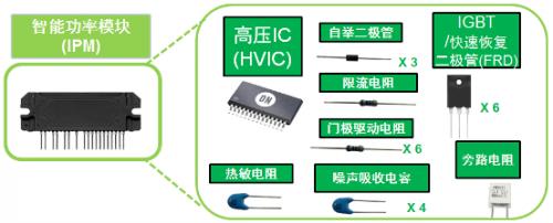典型變頻器IPM將多種元器件封裝為模塊