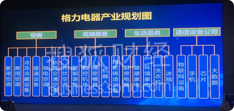 格力產業規劃,芯片產業赫然在列