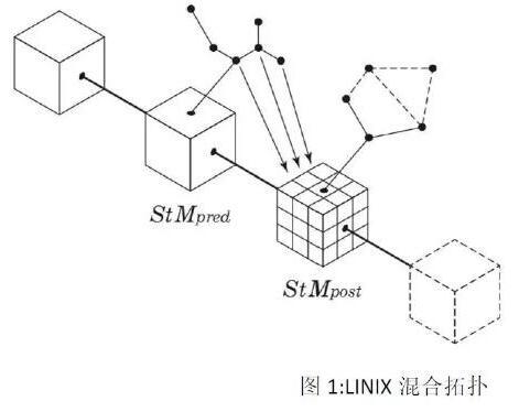 基于区块链分布式账本技术的LINIX平台介绍